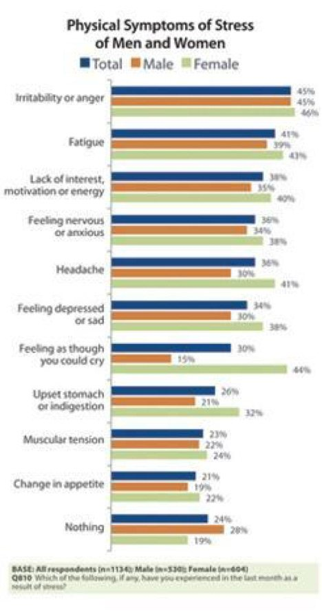 Symptoms of stress in men vs women